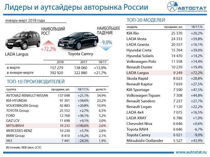 Отечественная Лада вошла вТОП-50 самых известных авто вмире