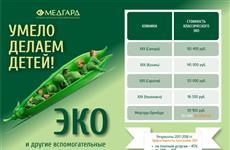 """Оренбургский """"Медгард"""" показывает высокую результативность по ЭКО"""