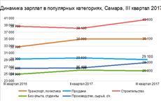 Самара вошла в ТОП-10 городов-миллионнников по уровню средних зарплат