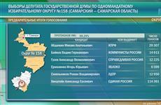 Александр Хинштейн набирает более 56% голосов после обработки 98,29% протоколов УИКов