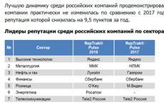 Tele2 второй год лидирует в рейтинге деловой репутации в российском телекоме