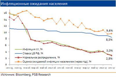 Впервый раз за 5 лет в Российской Федерации упали цены осенью