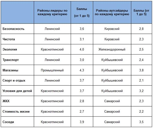 Появился рейтинг самых позитивных для жизни районов Самары