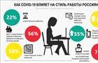 22% россиян стали больше работать во время пандемии