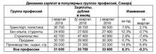 Эксперты Авито: средняя зарплата за год в Самаре выросла на 6,3%