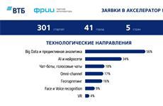 ВТБ запускает 12 пилотных проектов состартапами