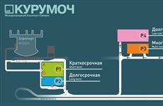 В аэропорту Курумоч открылась новая парковка low cost