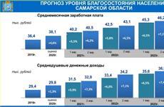 Прогноз: доходы жителей Самарской области к 2023 г. вырастут на 21%