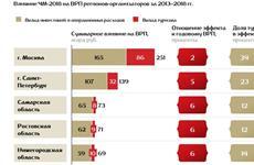 Самара на ЧМ-2018 заработает 73 млрд рублей