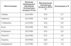 В Самарской области перекрыт абсолютный максимум температуры воздуха