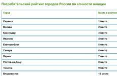 Самара - на шестом месте рейтинга городов РФ по алчности женщин