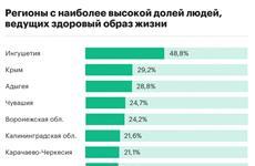 Чувашия вошла в пятерку лучших регионов в России по здоровому образу жизни