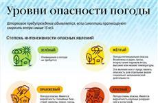 В регионе объявлен желтый уровень опасности из-за ухудшения погоды
