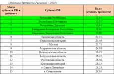 Самарская область на 16 месте в рейтинге Трезвости Регионов-2019