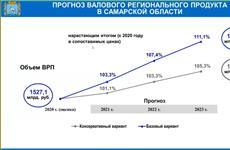 Правительство Самарской области прогнозирует рост ВРП до 2023 г. на 5,3%