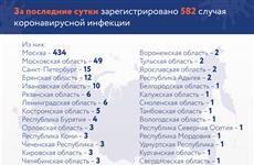 В Самарской области нет новых случаев заражения коронавирусом