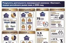 """""""Балтика"""" внесла существенный вклад вразвитие экономики России ирегиона"""
