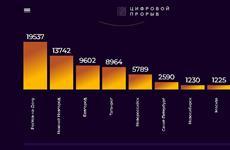 Нижний Новгород занимает на 1 декабря второе место в народном голосовании за звание IT-столицы России