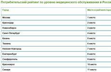 Самара - 11-я в рейтинге городов РФ по уровню медицинского обслуживания