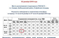 В Волгаре вновь зафиксировано четырехкратное превышение ПДК сероводорода