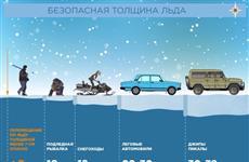 МЧС запрещает выход на лед самарских рек