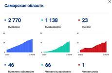 Число жертв коронавируса в Самарской области достигло 23 человек
