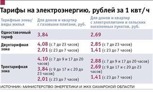 Тольятти стоимость киловатт час в мясницкой на ломбард часов