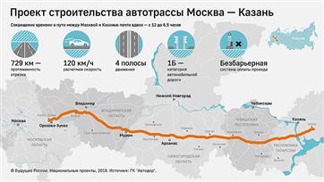 Инфографика: через какие города пройдет новая автотрасса Москва-Казань