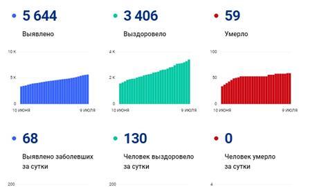 68 заболевших, 130 выписанных: коронавирус в области на 9 июля