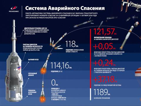 Роскосмос опубликовал видео аварии с самарской ракетой