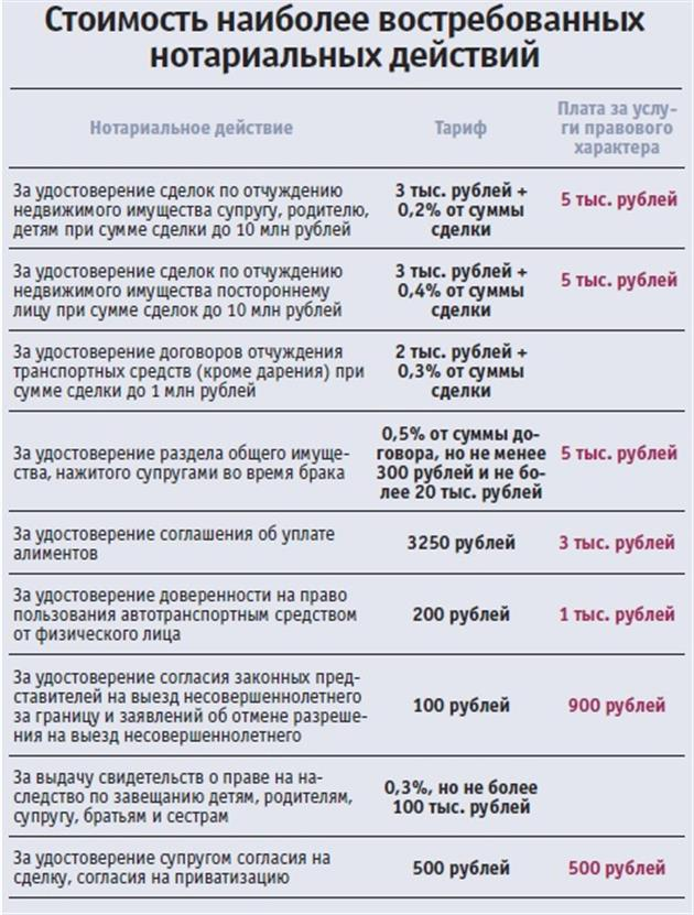 Взыскание процентов по договору займа